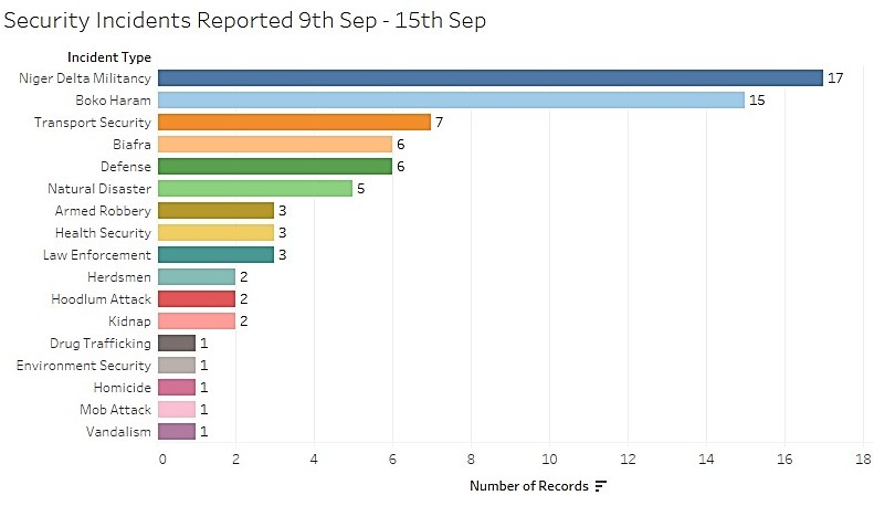 all-incidents-9-15-sept