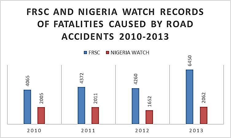 frsc-vs-nigeria-watch-stats