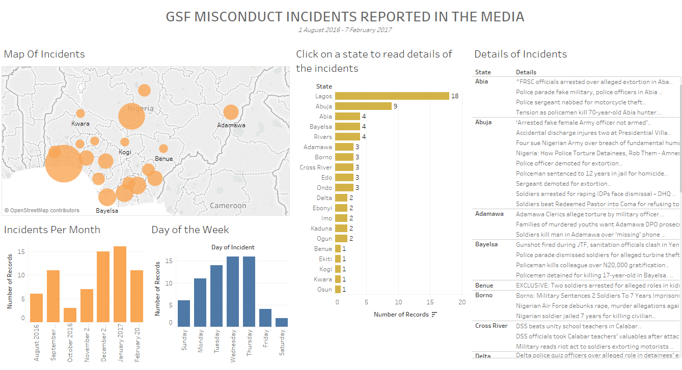 gsf-incidents-info-graphics