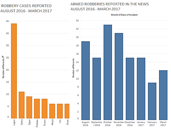 armed-robbery-graphs