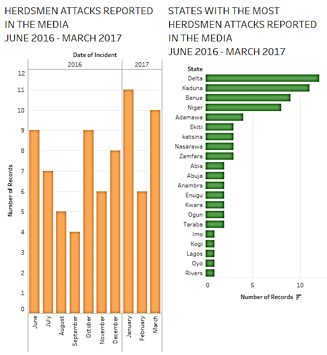 herdsmen-attack-graph