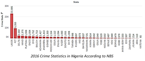 Crime Stats According to NBS