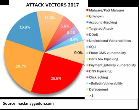 attack-vectors-2017