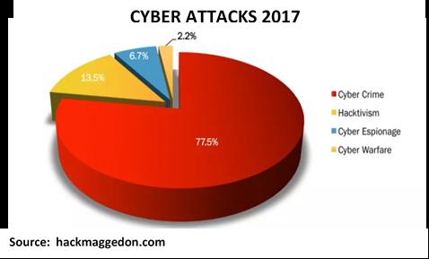 cyber-attcaks-2017